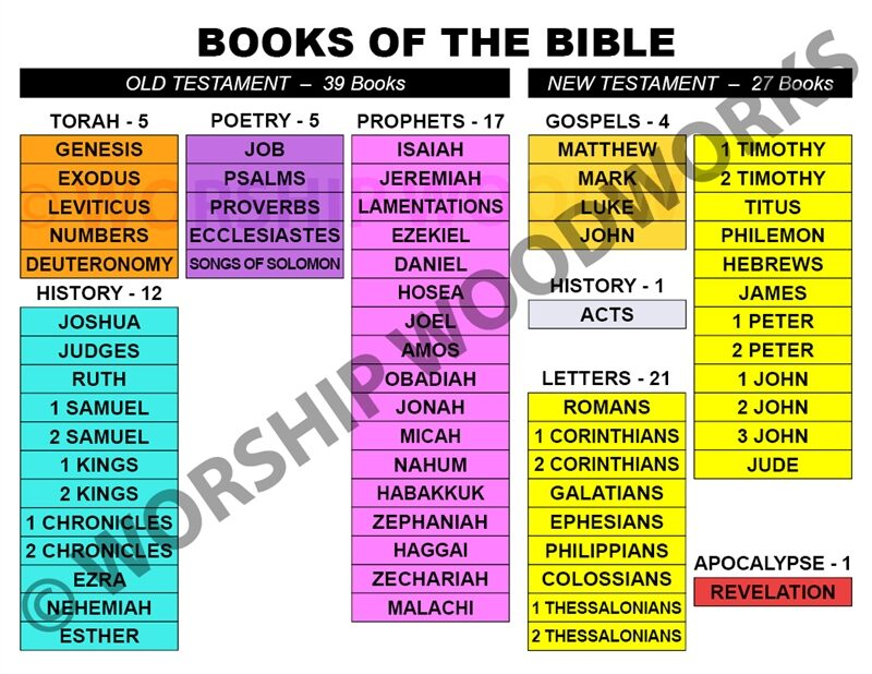 Laminated Wall Chart for Sunday School Lesson